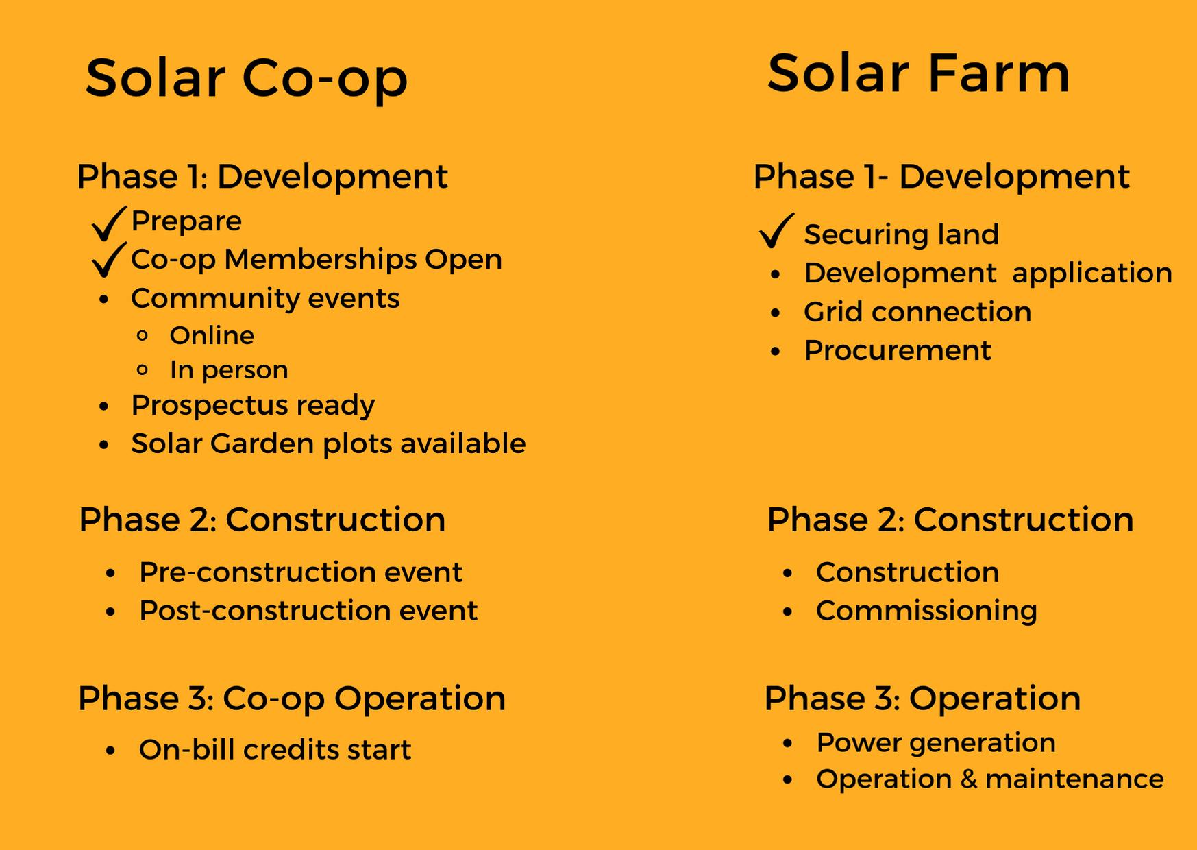 Timeline for Haystacks Development
